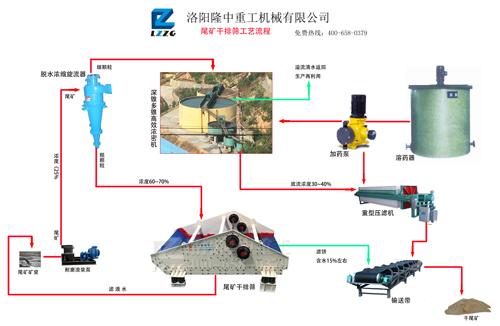 尾矿干排系统中的压滤机